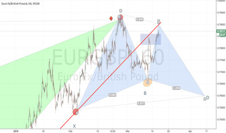 EURGBP: EUR GBP COMPLETING THE BAT PATTERN