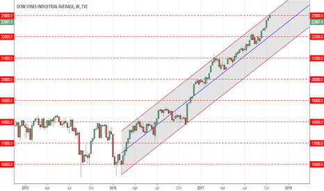 DJI: Dow histrionic discombobulation and for my record.