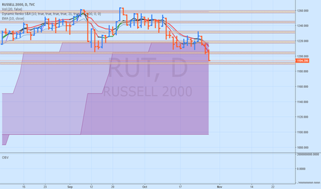 RUT: The Russell is Dying?