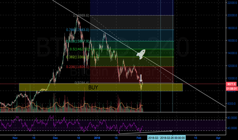 BTCUSD: BTCUSD LONG - Time To Get Back In The Saddle