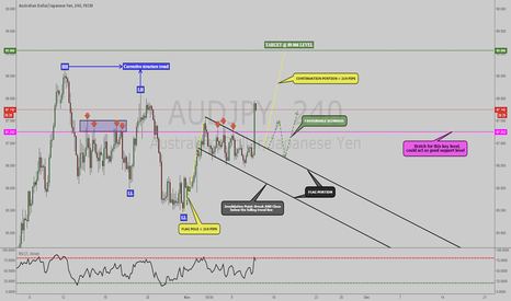 AUDJPY: AUDJPY: BREAKOUT IN BULLISH FLAG PATTERN, WAITING FOR RETEST 4HR