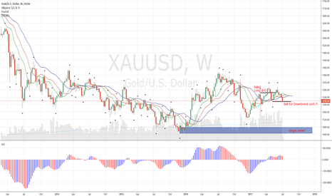 XAUUSD: XAUUSD + XAGUSD Try to Break Out South