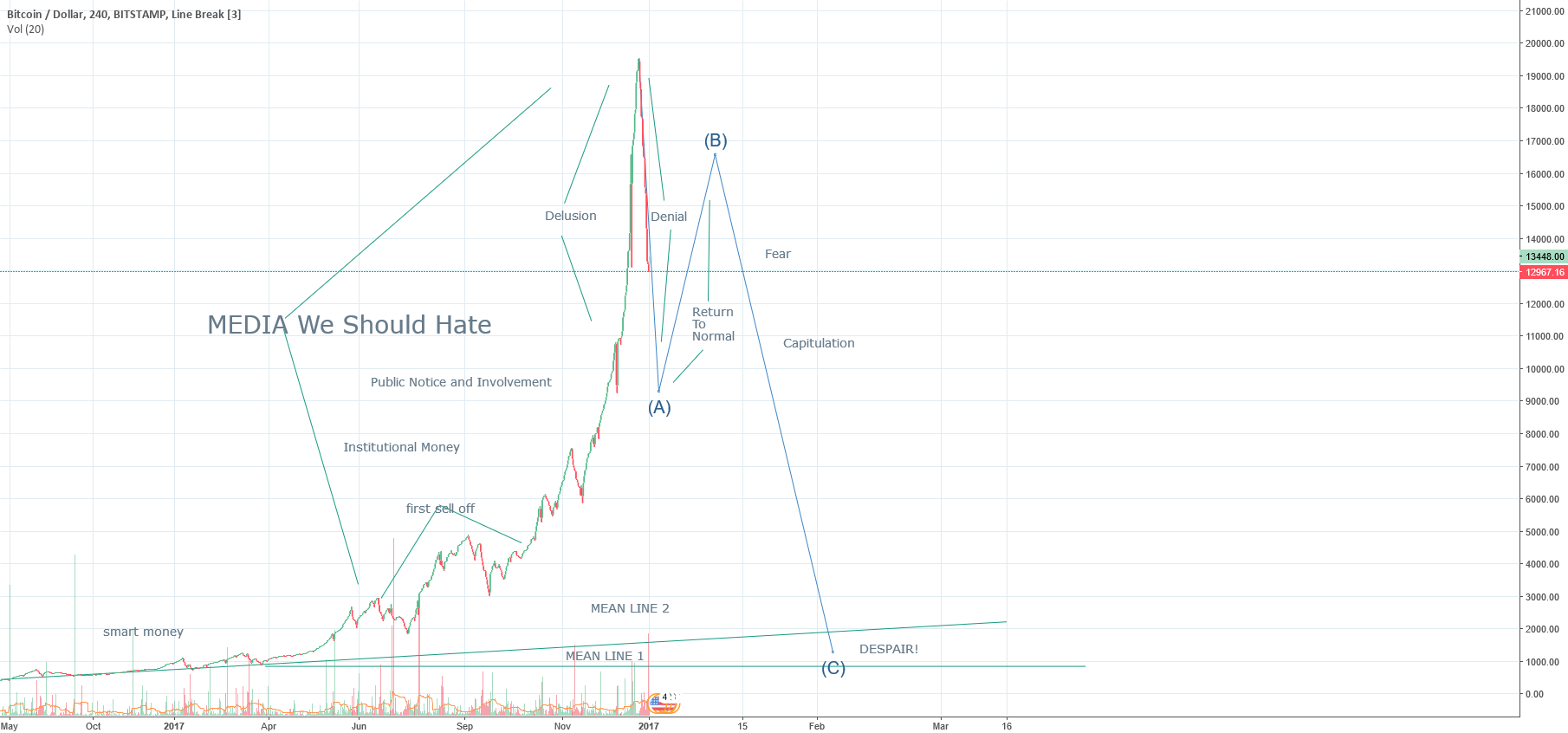 BTC Market Cycle Reset Idea #4 Ugly Once Again
