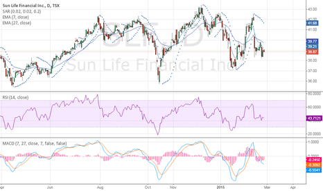 SLF: 3 indicator system to identify Buy or Sell