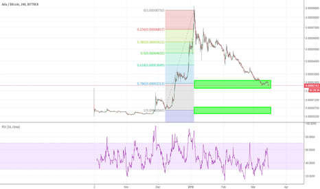 ADABTC: ADA Fib. Retracement