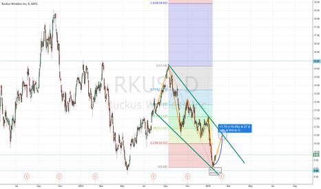 RKUS: 1D Chart - Ruckus Wireless Inc - LONG  Fibonacci