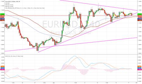 EURUSD: Trend Line been broken - Bear call