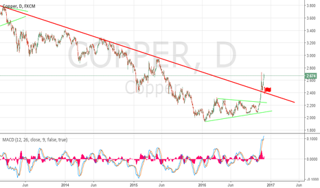 COPPER: Copper and new uptrend