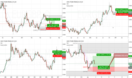 EURGBP: Long bias on EURGBP