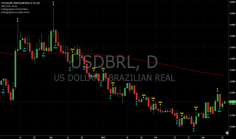USDBRL: Counter Trend and Trend Follow Signals : USDBRL (Daily)