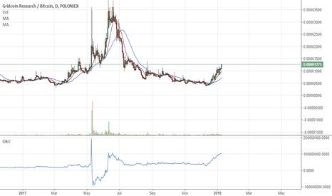 GRCBTC: Gridcoin Buy Signal (Massive Pump Potential)