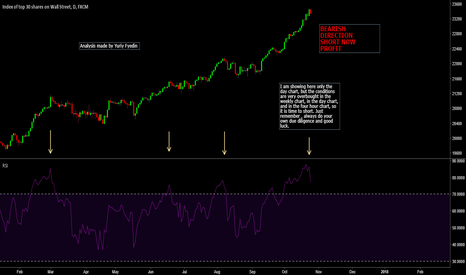 US30: EXTREMELY OVERBOUGHT CONDITIONS - SHORT NOW