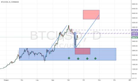 BTCUSD: BITCOIN:prosecuzione del Trend Bullish e potenziale ABCD pattern