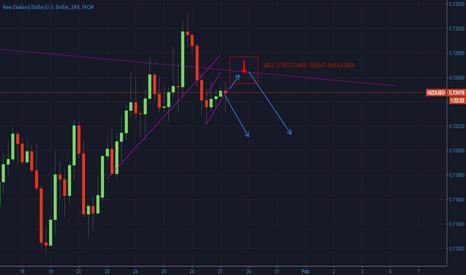 NZDUSD: NZDUSD in bearish H&S formation - ready for a short