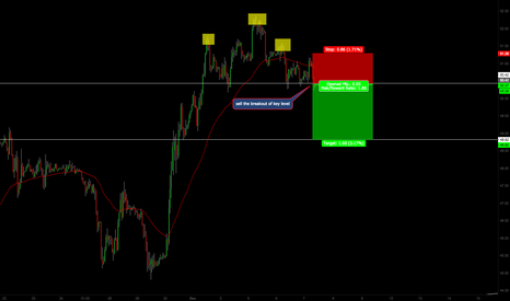 USOIL: BEARISH LOOK ON 1H CHART READY FOR A BREAKOUT TO DOWNSIDE