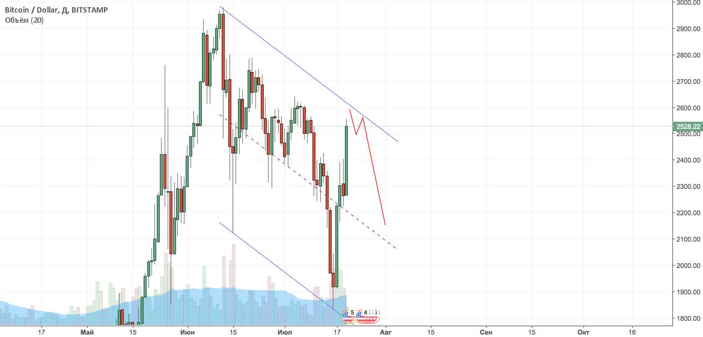 BTC - разворот или расширение нисходящего тренда?