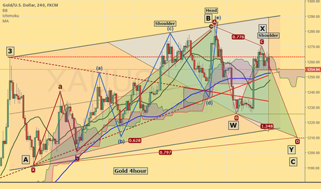 XAUUSD: Gold in a corrective phase