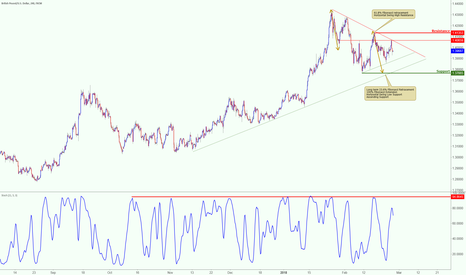 GBPUSD: GBPUSD being squeezed, watch for the breakout
