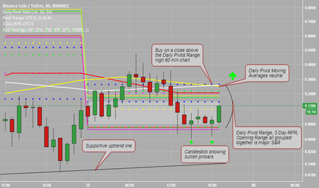 BNBUSDT: Trading Signal for Binance Coin (BNBUSDT)