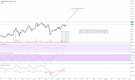 SANGHIIND: Ready to break previous resistance, with strong volume