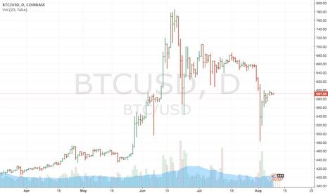 BTCUSD: Remain on the sidelines