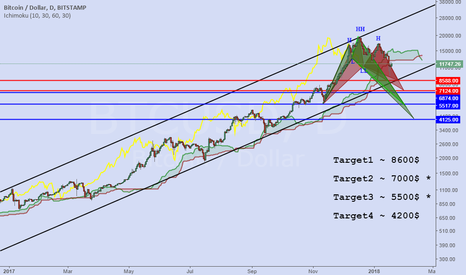 BTCUSD: bitcoin --- Harmonic and QM pattern analysis