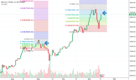 BTCUSD: BTC - Right Shoulder before 2nd Sell Off