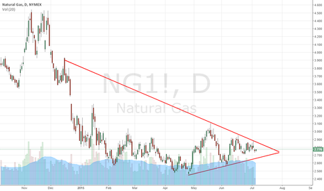 NG1!: NG - ASYMETRICAL TRIANGLE - LONG OR SHORT