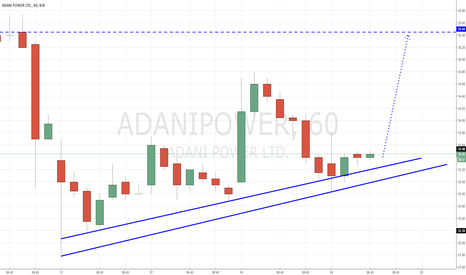 ADANIPOWER: Adani Power - Trending Up