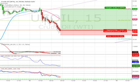 USOIL: Crude Oil Strategy #39