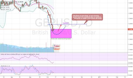 GBPUSD: GBPUSD  se aproxima un cambio de tendencia en unos dias