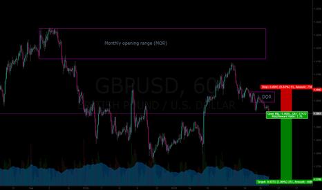 GBPUSD: GBPUSD swing short