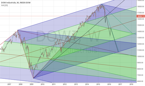 DJI: Marketing correcting at least to the red uptrending ML