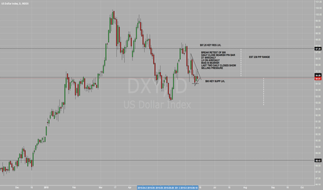 DXY: DXY WEAKNESS