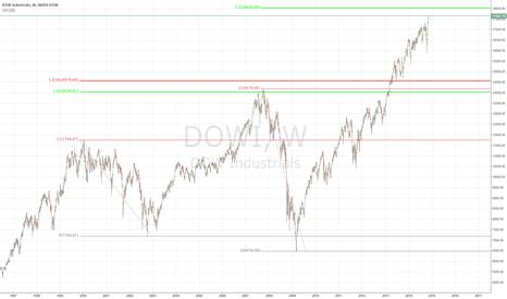 DJI: DOW industrials TOP is COMING?