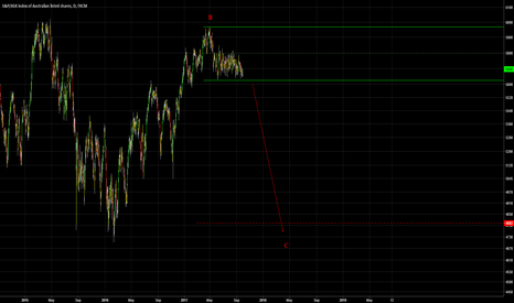 AUS200: ASX - SHORT - One last drop in this correction - C Wave.