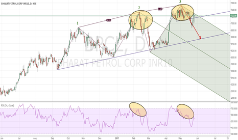 BPCL: Pitchfork and 3 Drive on Top SHORT