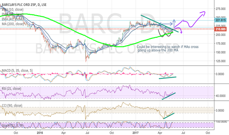 BARC: BARC MAs Crossing Up... interesting to watch
