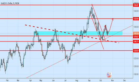 XAUUSD: Gold Ready to flying Gold posted today an outside white candle.