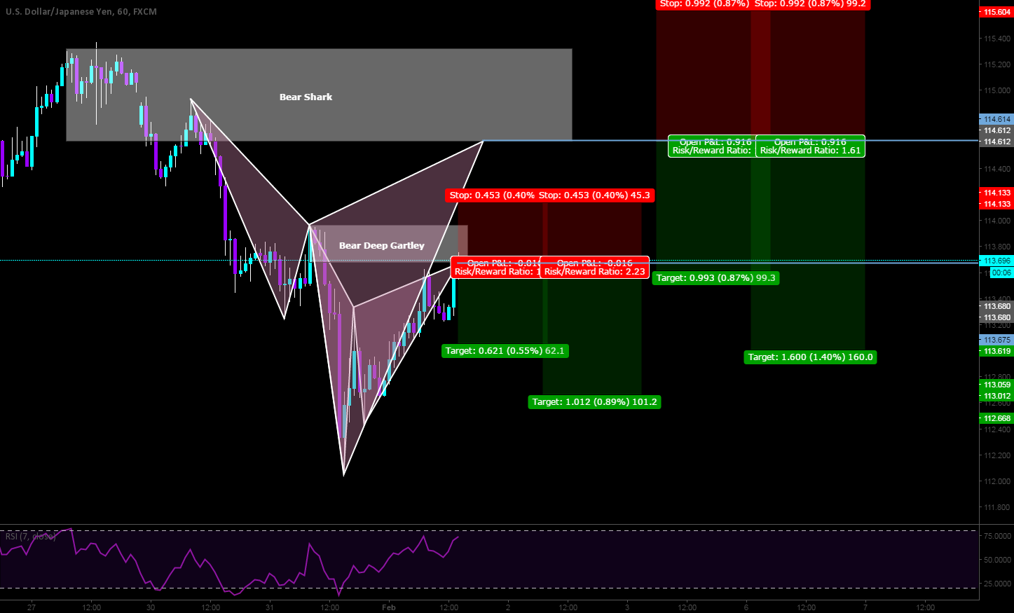 Two advance patterns to short the market.