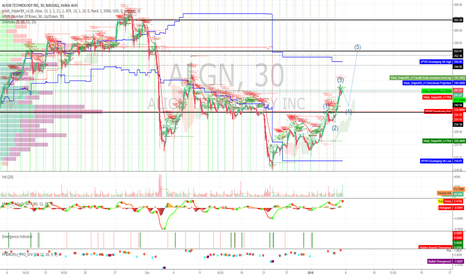 ALGN: ALGN ready for more upside