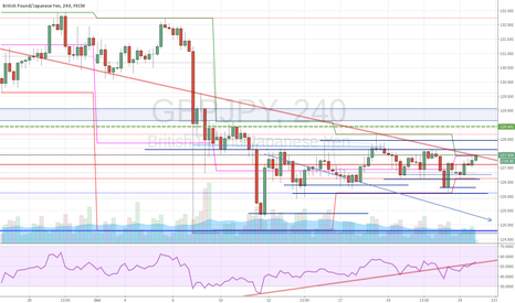 GBPJPY: GBPJPY Weekly High Resistance Plus Trend Line H4