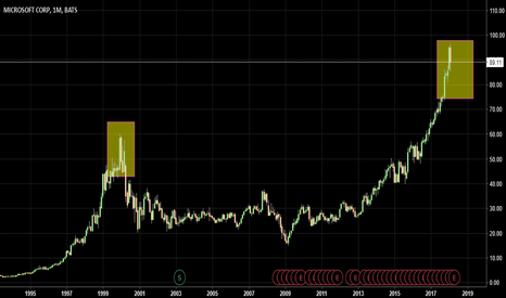 MSFT: Tech BuBBLE ? Looks Familiar YeS or NO ? This Time Different ?