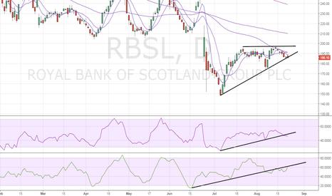 RBS: RBS – Poised for bearish break
