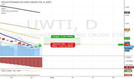 UWTI: UWTI target at 2