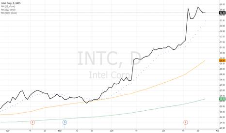 INTC: Intel Corp (INTC)