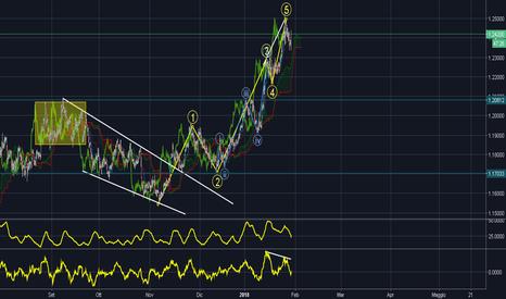 EURUSD: Quattro analisi su Eur/Usd-----------------3)H4