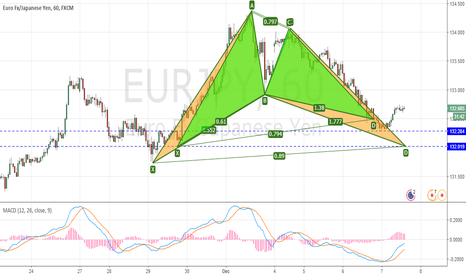 EURJPY: EURJPY - Could possibly test the lows to complete a Bullish Bat