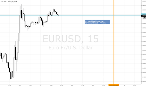 EURUSD: EURUSD PUT option for EOD expiry at 4 PM EST