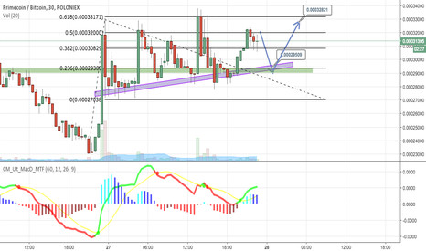 XPMBTC: XPM buy zone after period of consolidation